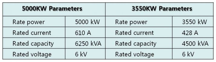 Specifications of High Voltage Inverter Table